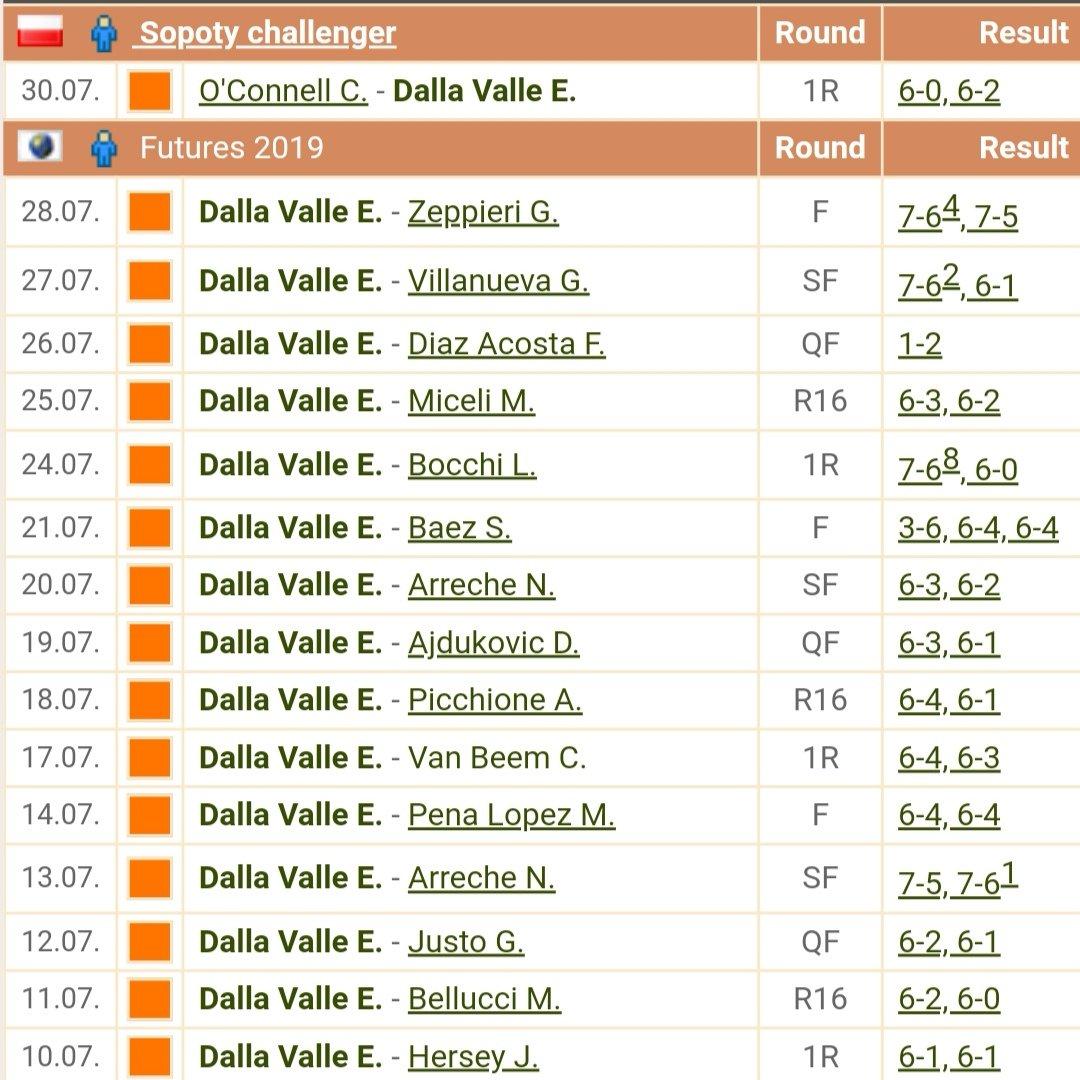 Dopo 15 vittorie arriva la sconfitta per Enrico Dalla Valle
